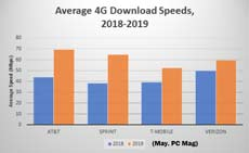 4G speeds 2019 US 230