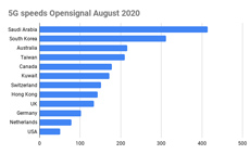 5G speeds Opensignal August 2020 230