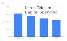 Korea telecom capital spending 230