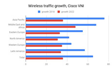 Wireless traffic growth Cisco VNI 230