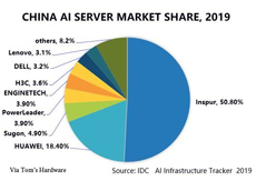 China AI servers IDC 230