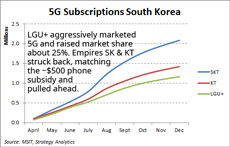 Korea 5G shares 2019 230