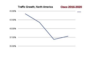 Traffic growth NA 2016 2020